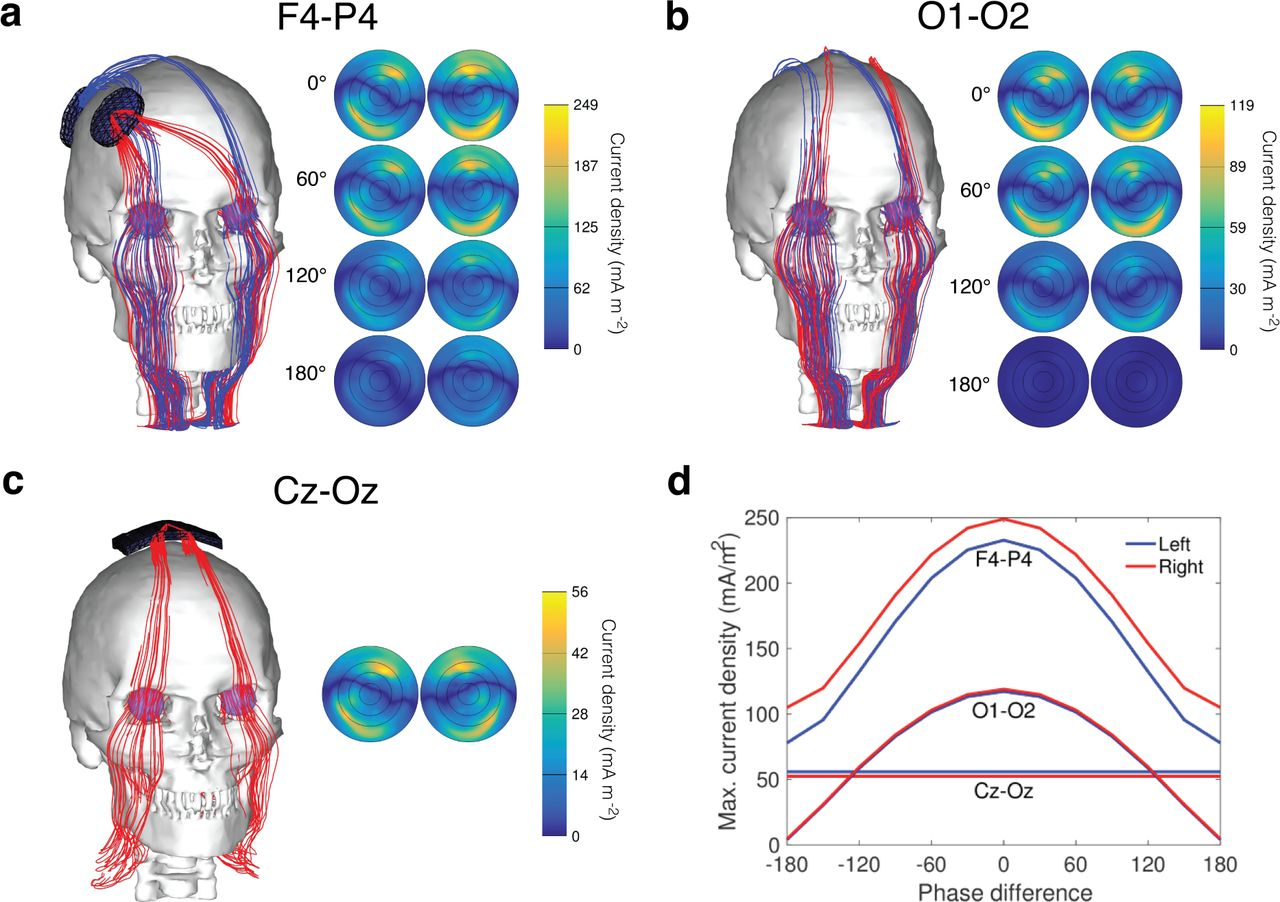 Assessing tACS-induced phosphene perception using closed