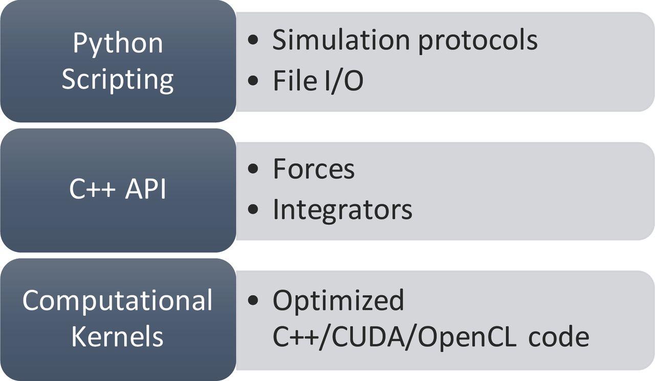 OpenMM 7: Rapid Development of High Performance Algorithms
