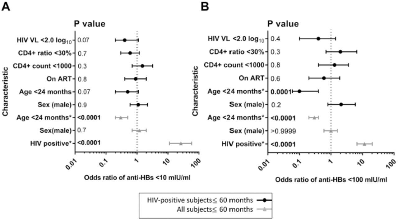 Utilising a Cohort Study of Hepatitis B Virus (HBV) Vaccine