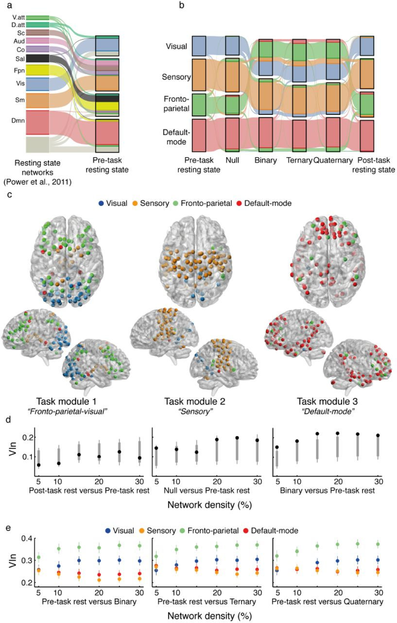 Reconfiguration of brain network architectures between