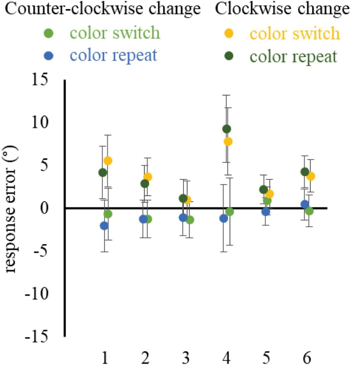 Serial dependence transfers between perceptual objects | bioRxiv