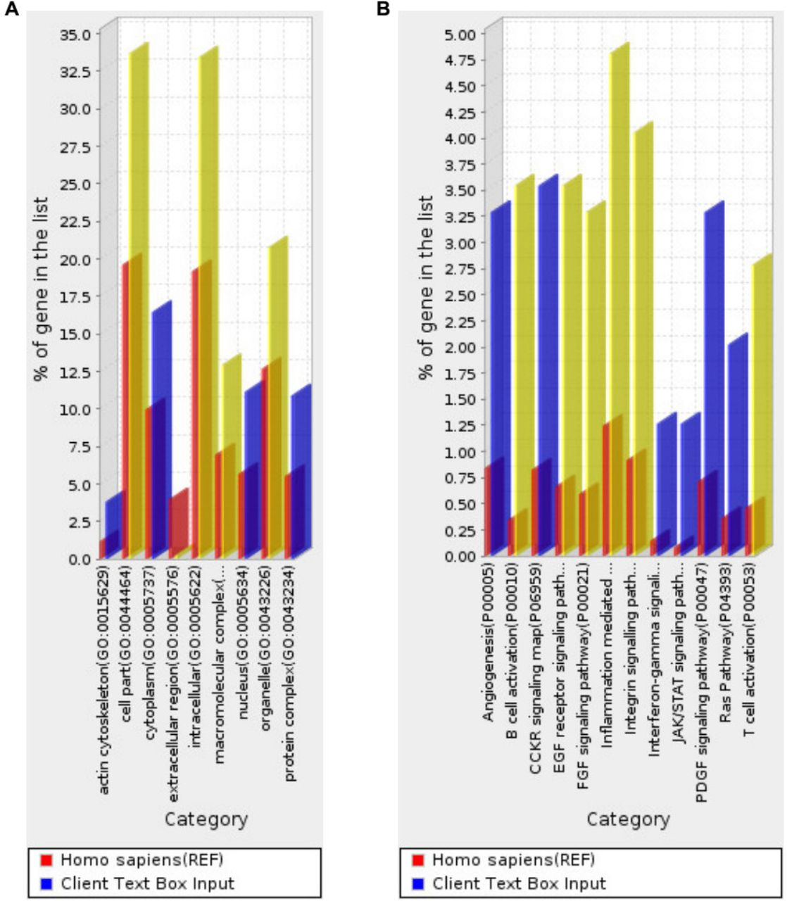 Systematic selection of reference genes for normalization of