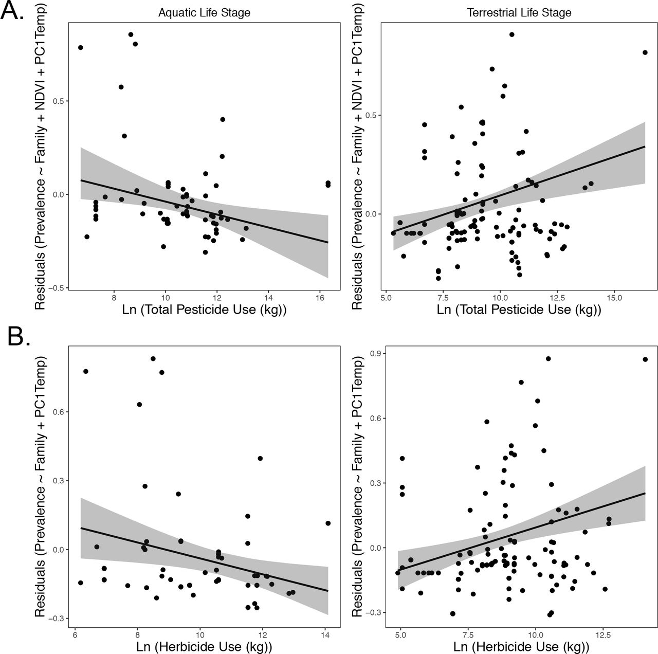 The Influence of Pesticide Use on Amphibian Chytrid Fungal