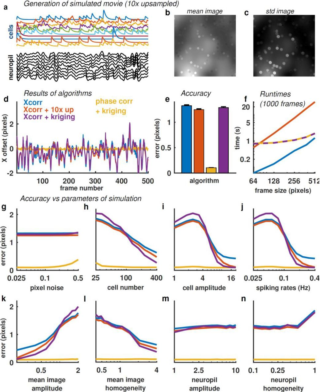 Suite2p: beyond 10,000 neurons with standard two-photon microscopy