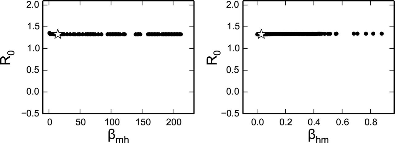 Practical unidentifiability of a simple vector-borne disease