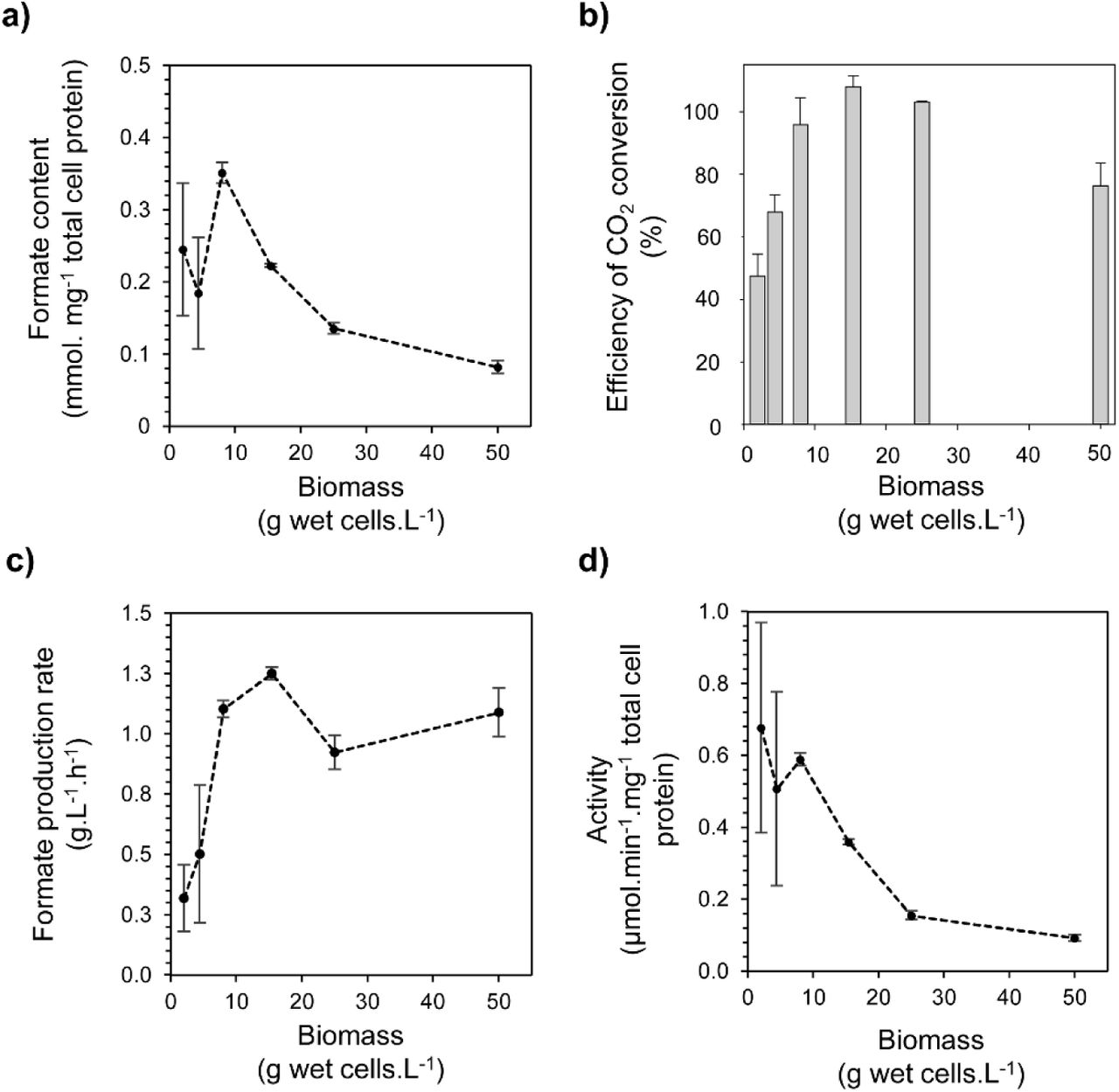 Efficient hydrogen-dependent carbon dioxide reduction by
