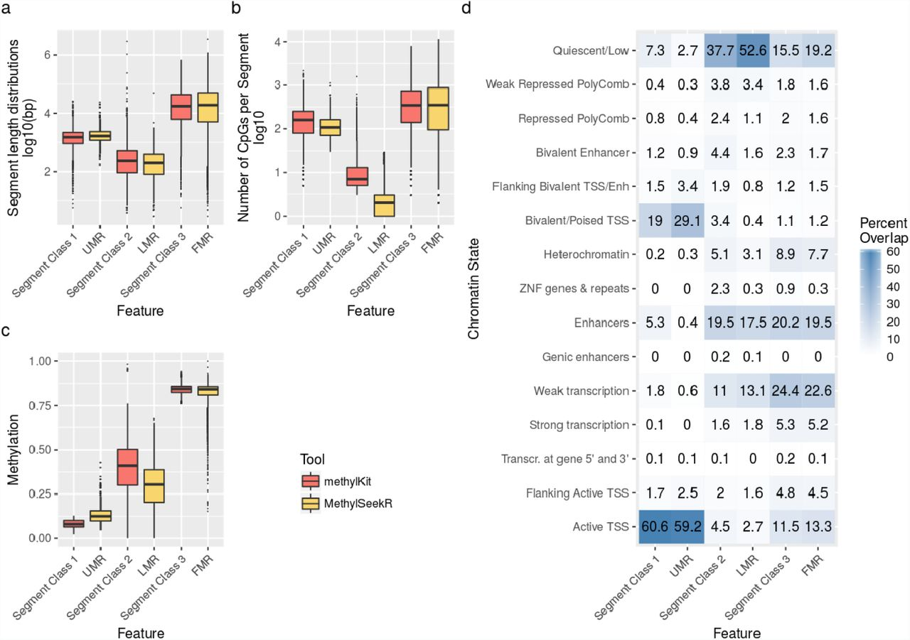 Strategies for analyzing bisulfite sequencing data | bioRxiv