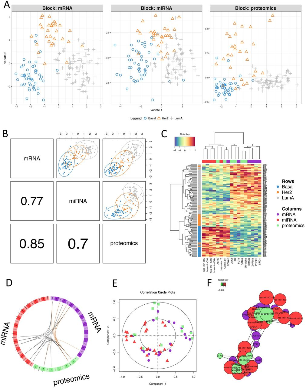 mixOmics: an R package for 'omics feature selection and