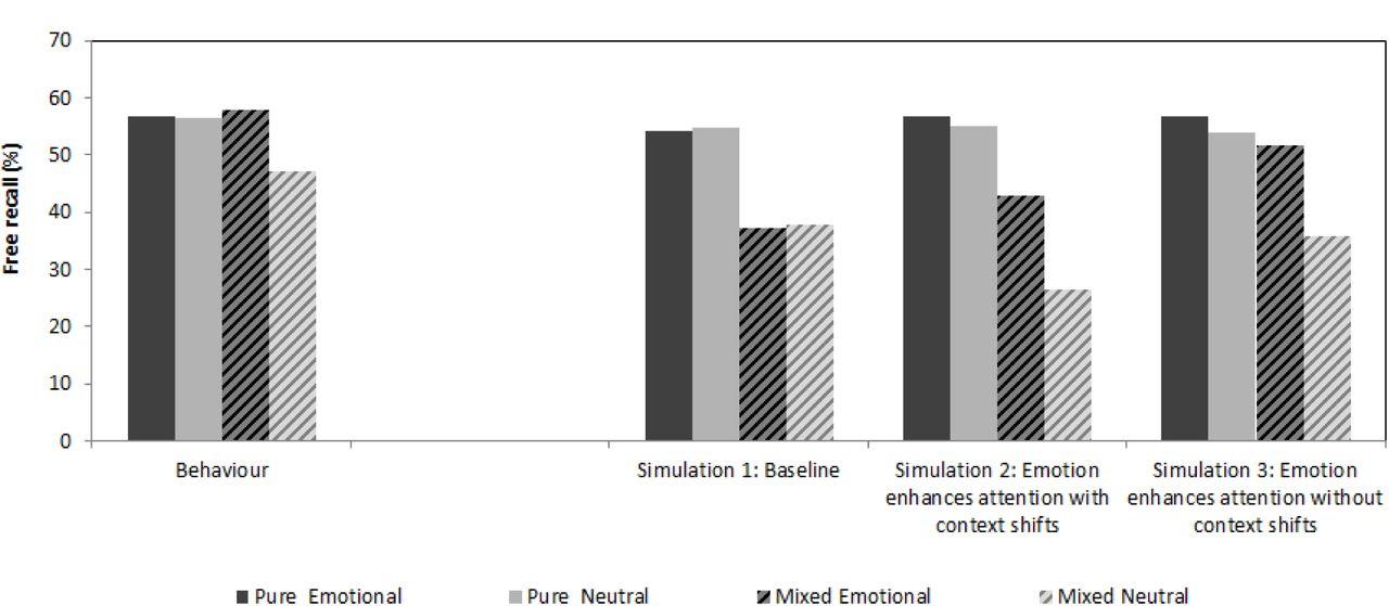A retrieved context model of the emotional modulation of