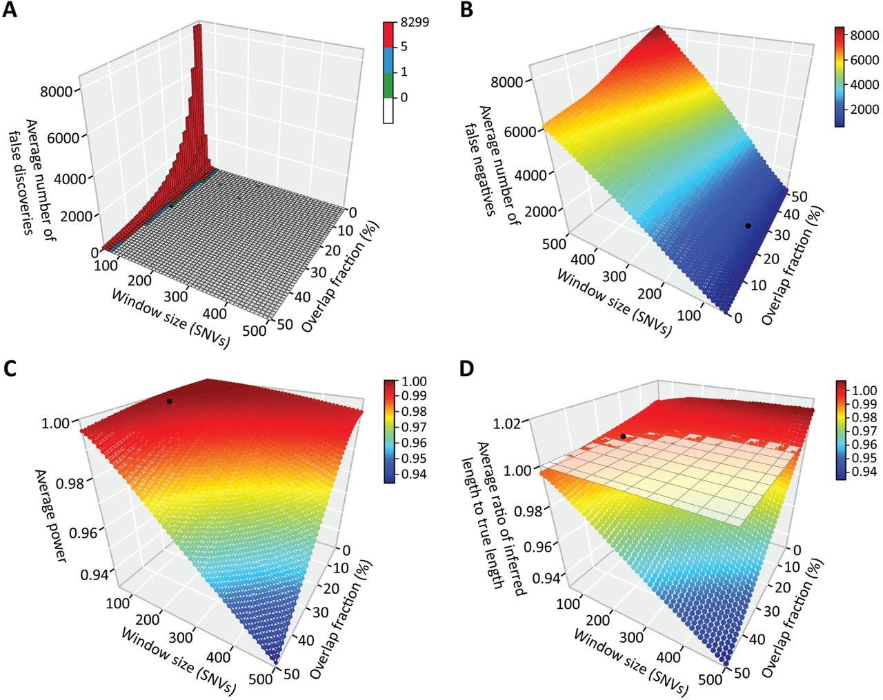 Weighted likelihood inference of genomic autozygosity