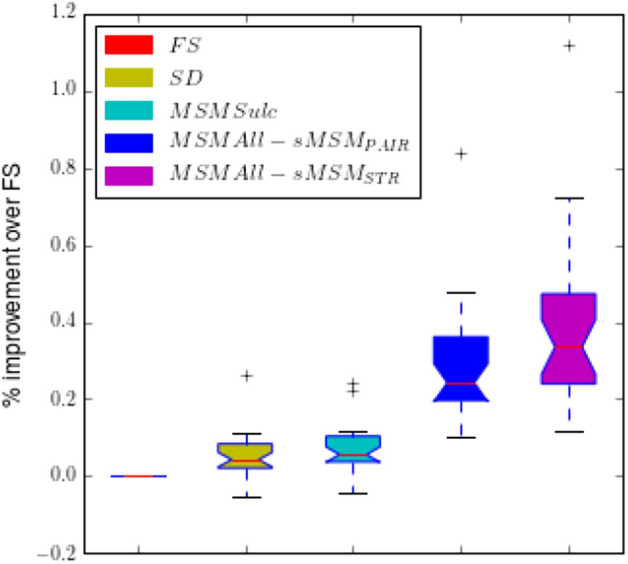 Multimodal Surface Matching with Higher-Order Smoothness