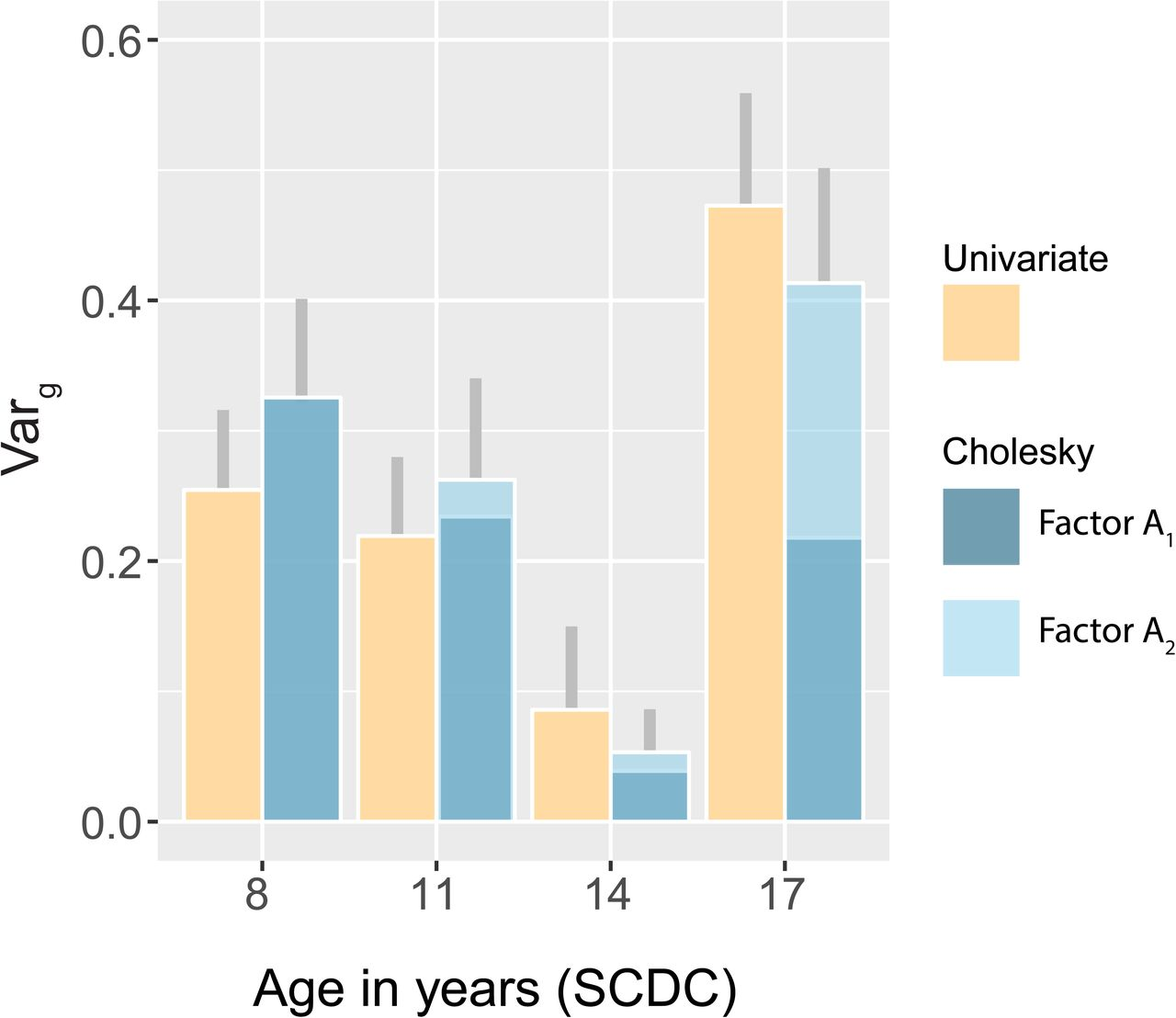 Developmental changes within the genetic architecture of