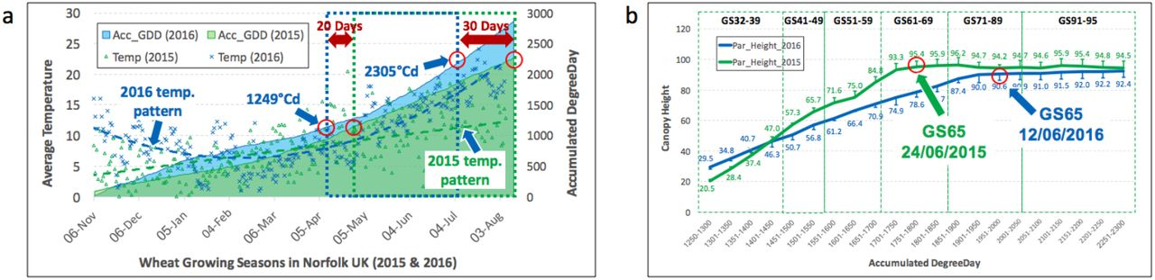 CropQuant: An automated and scalable field phenotyping