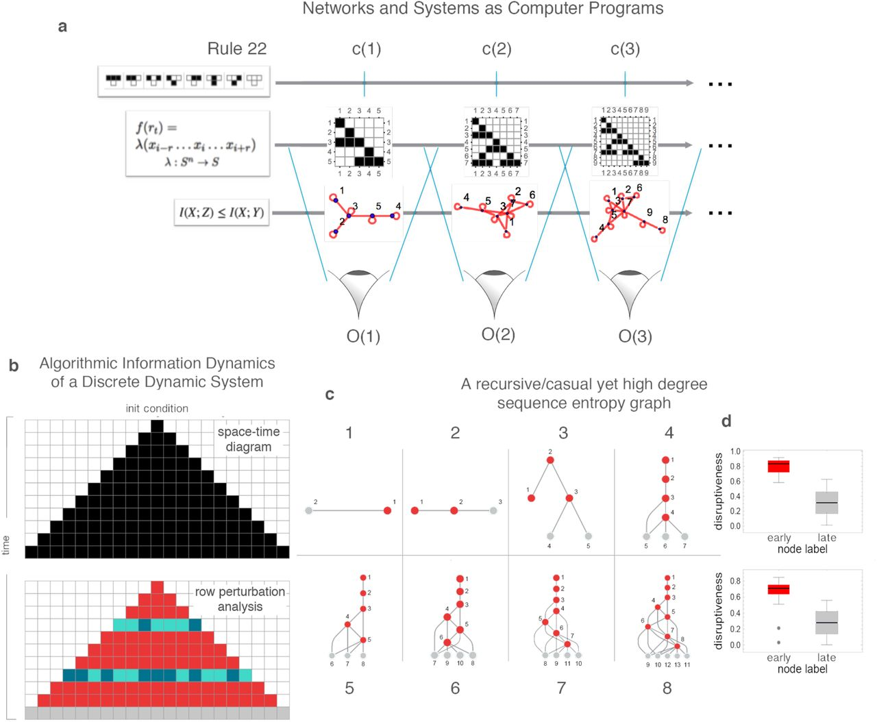 An Algorithmic Information Calculus for Causal Discovery and