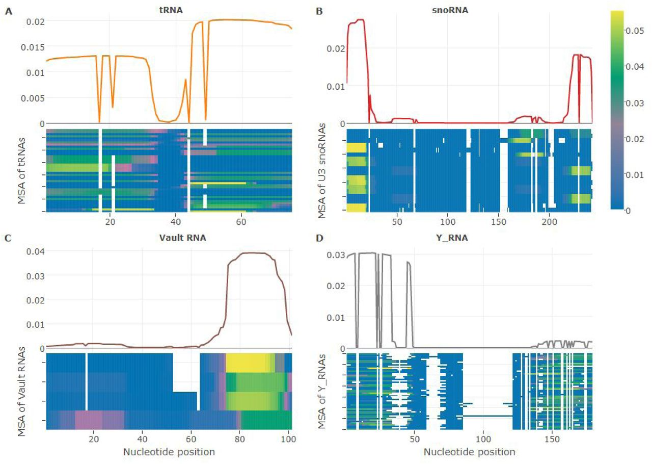 A comprehensive profile of circulating RNAs in human serum