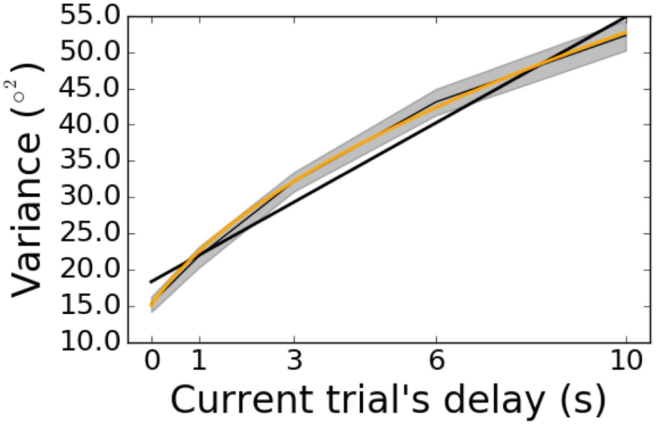 Serial dependence is absent at the time of perception but increases