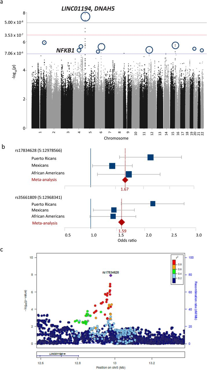 Whole genome sequencing of pharmacogenetic drug response in