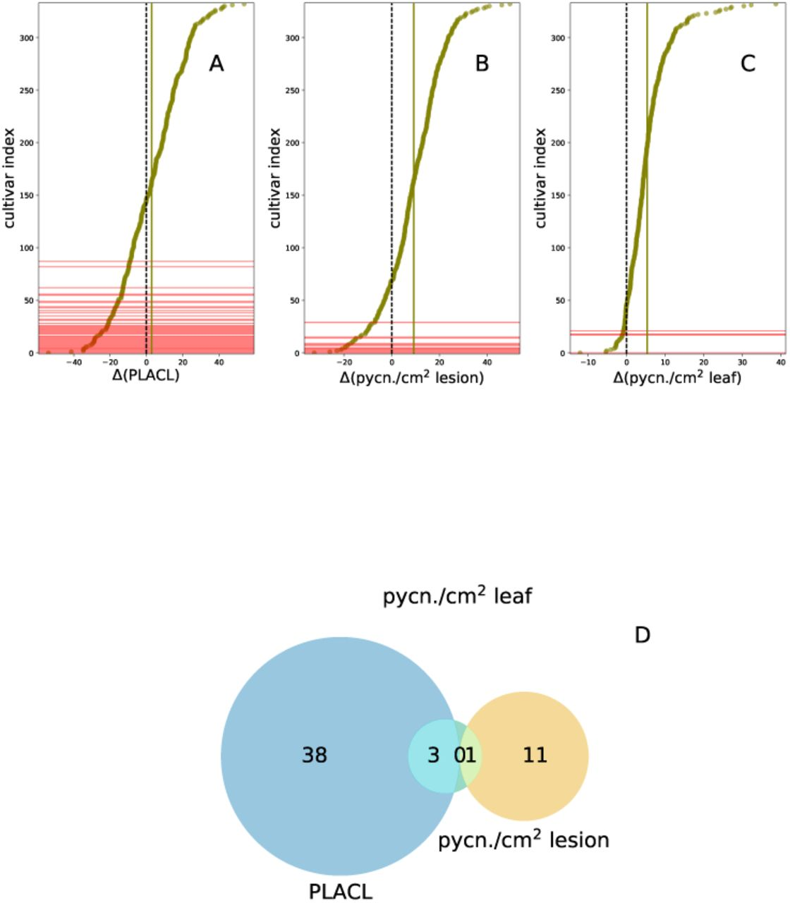 Ranking Quantitative Resistance To Septoria Tritici Blotch In