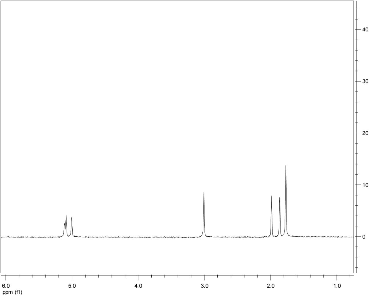 Notes on Synthesis of perdeutero-5-13C,5,5,5