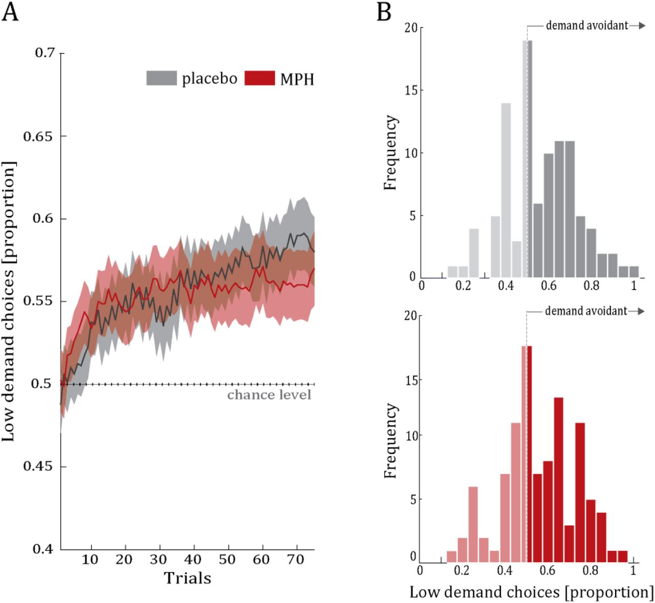 Catecholaminergic modulation of the avoidance of cognitive control
