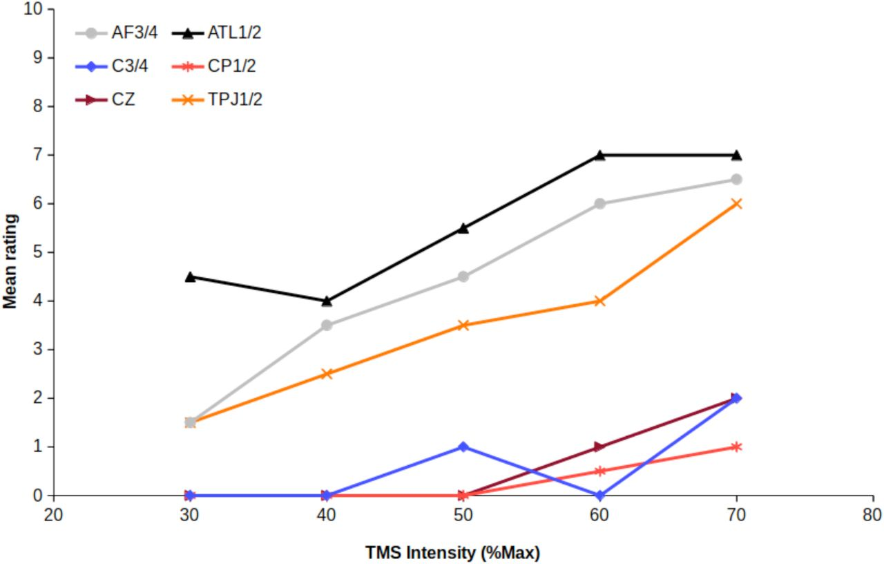 TMS SMART – Scalp Mapping of Annoyance Ratings and Twitches caused