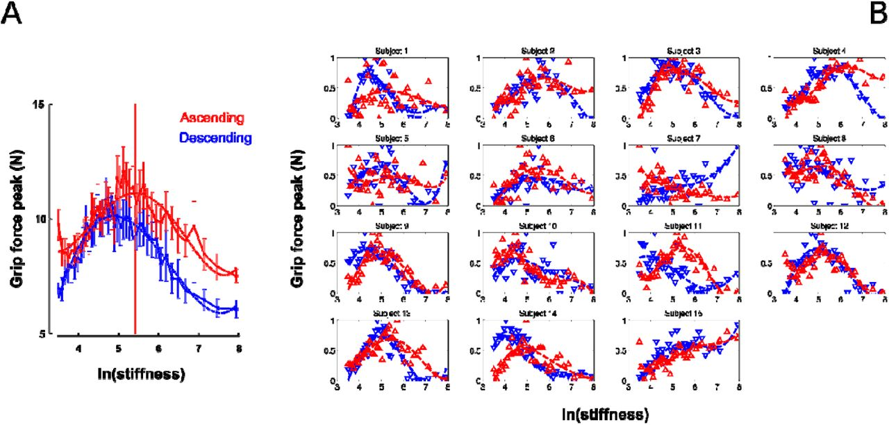 Smart switching in feedforward control of grip force during