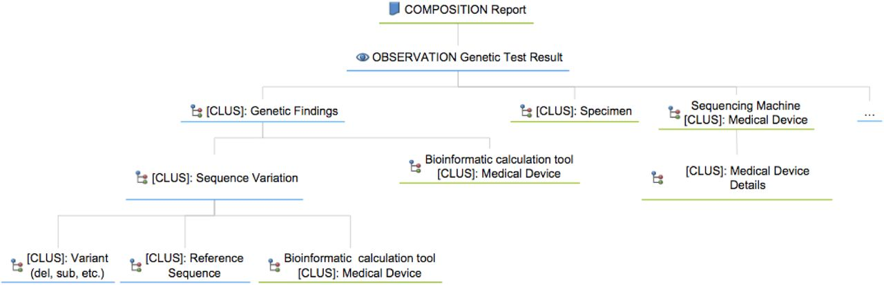 OpenEHR modeling for genomics in clinical practice | bioRxiv