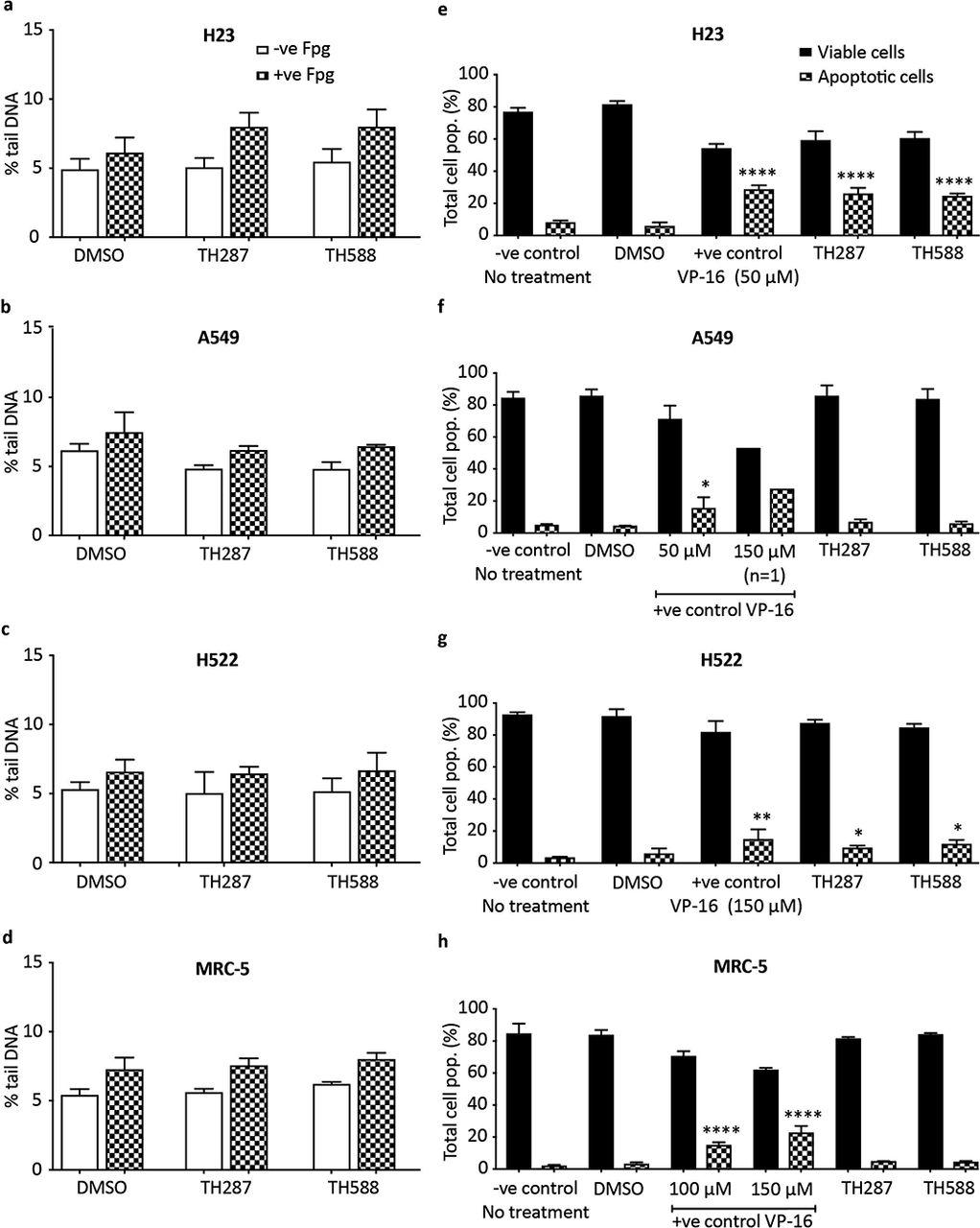 MTH1 deficiency selectively increases non-cytotoxic oxidative DNA