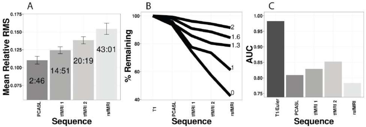 Data-driven Assessment of Structural Image Quality | bioRxiv