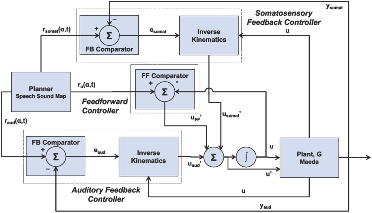 Current Speech Motor Control Models: An Overview of