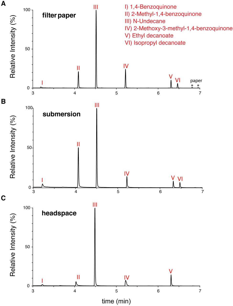 Hox-logic of preadaptations for social insect symbiosis in rove