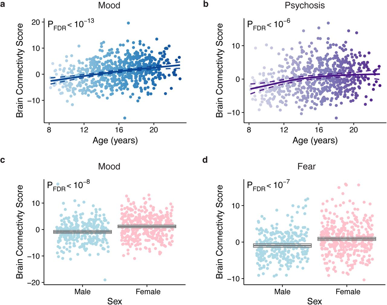 Linked Dimensions Of Psychopathology And Connectivity In Functional