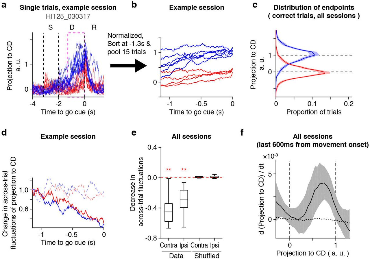 Discrete attractor dynamics underlying selective persistent