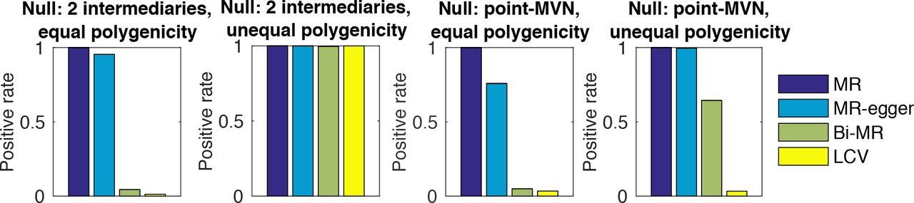 Distinguishing genetic correlation from causation across 52