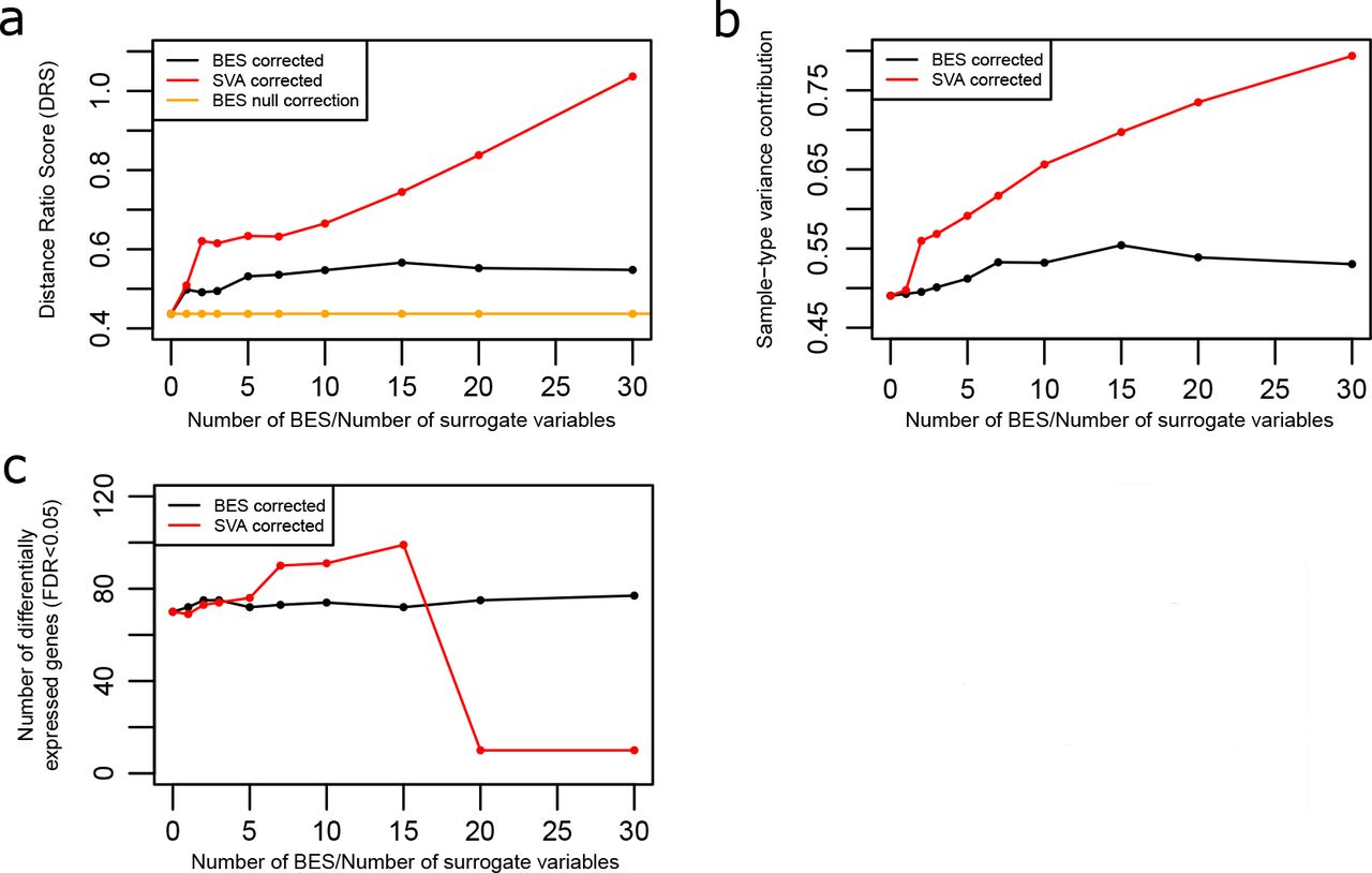 Blind estimation and correction of microarray batch effect