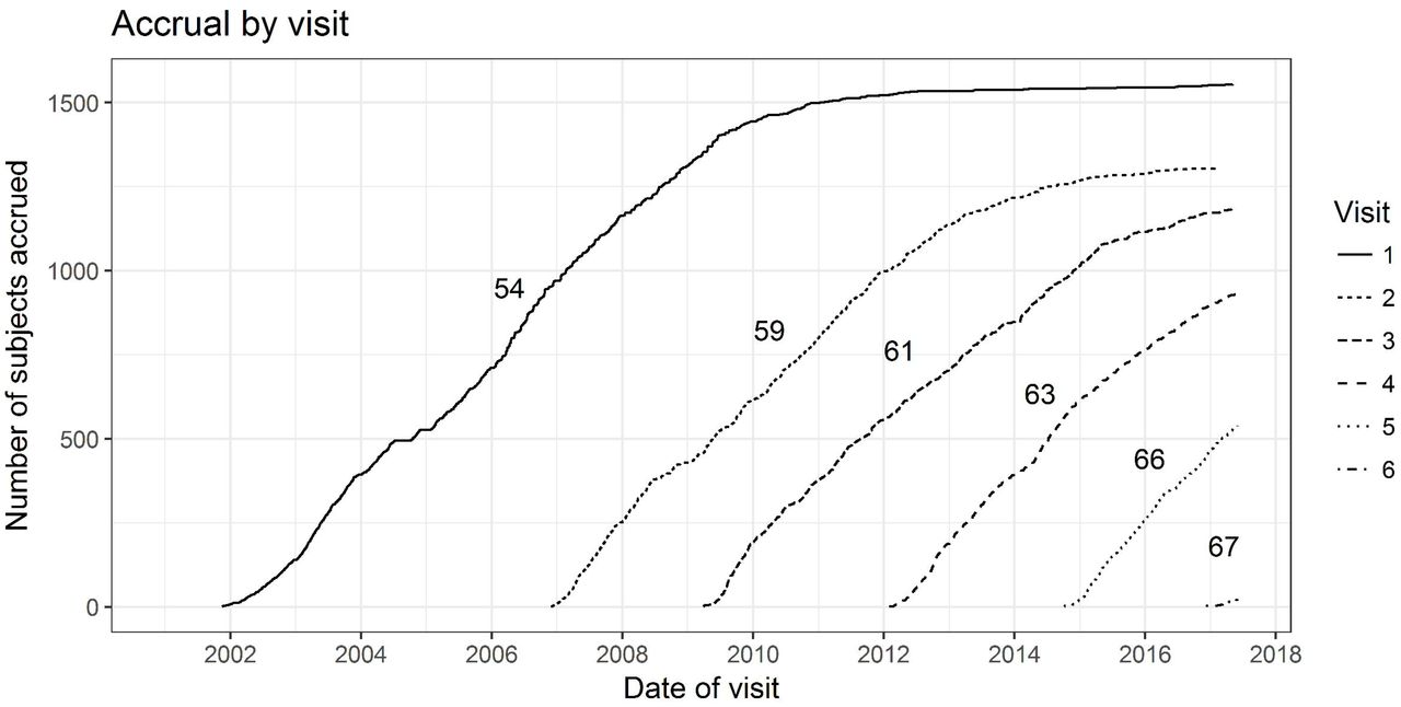 The Wisconsin Registry for Alzheimer's Prevention: A Review