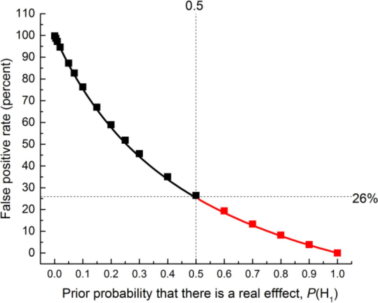 The reproducibility of research and the misinterpretation of