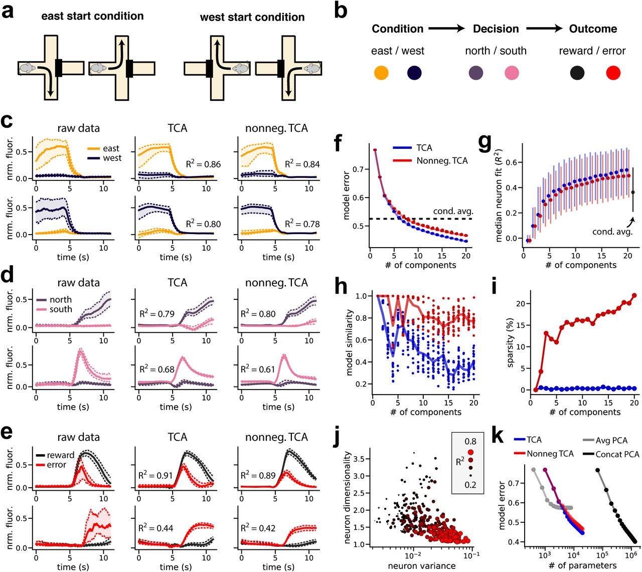 Unsupervised discovery of demixed, low-dimensional neural dynamics