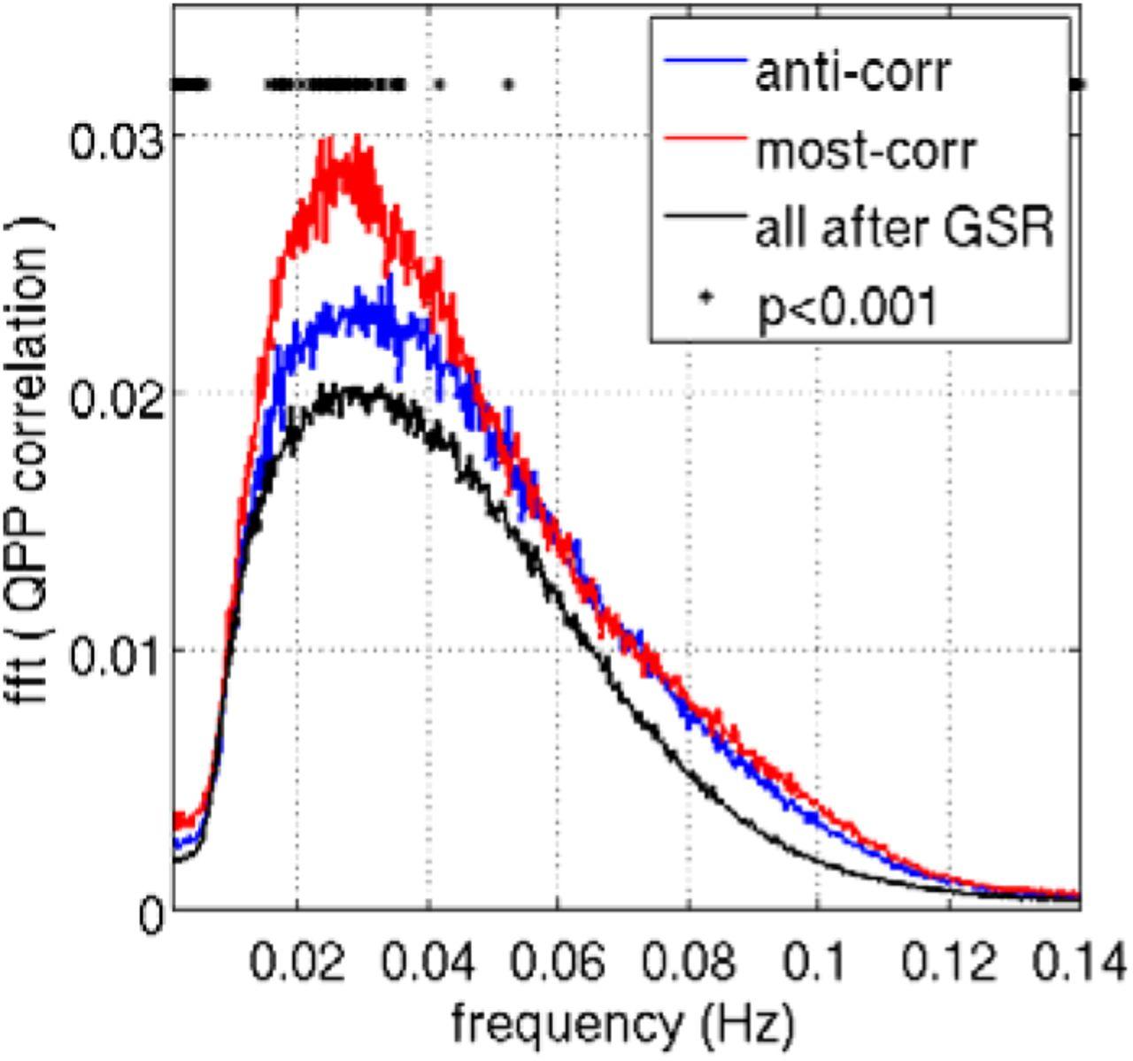 Quasi-Periodic Patterns of Intrinsic Brain Activity in