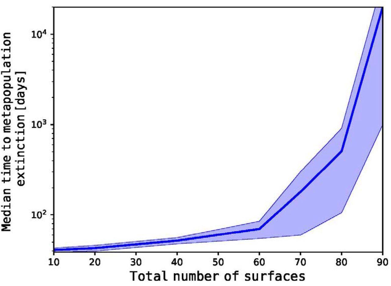Pathogen Population Structure Can Explain Hospital Outbreaks