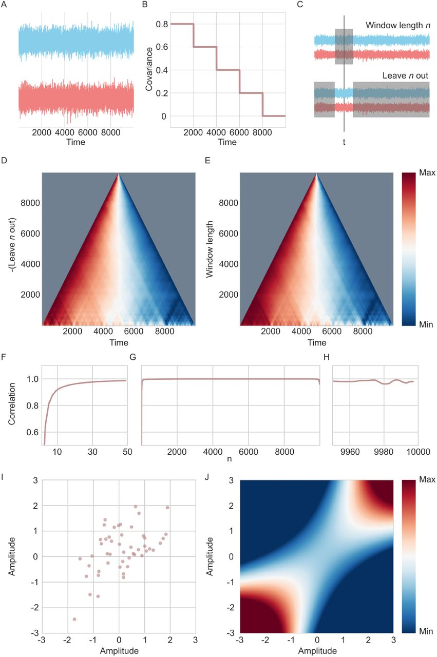 A simulation and comparison of dynamic functional