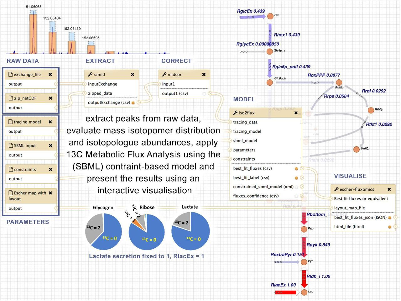 Interoperable and scalable metabolomics data analysis with