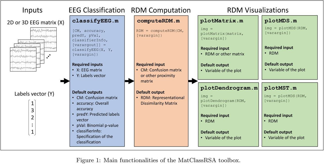 MatClassRSA: A Matlab toolbox for M/EEG classification and