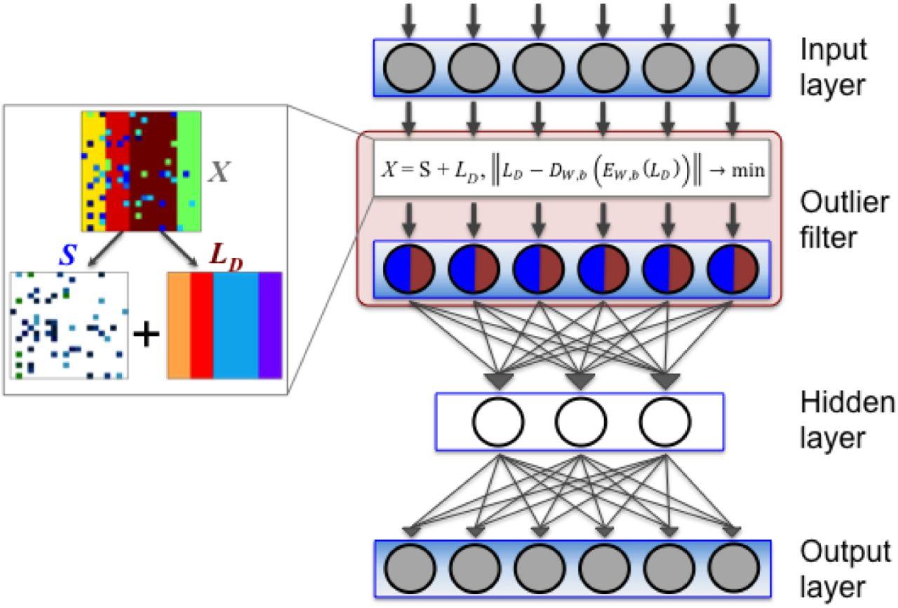 Boosting Gene Expression Clustering with System-Wide Biological