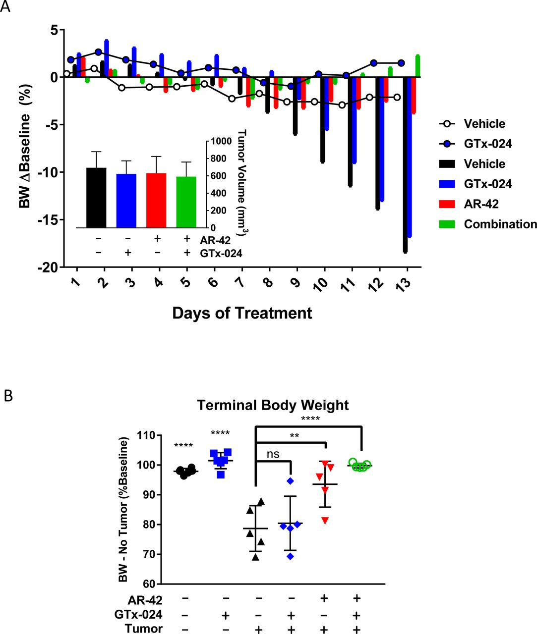 Combined Androgen Administration and HDAC Inhibition in Experimental