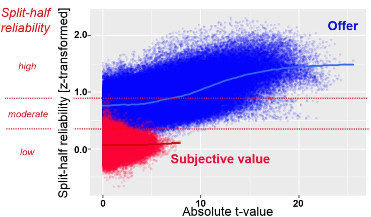 Addressing the reliability fallacy: Similar group effects