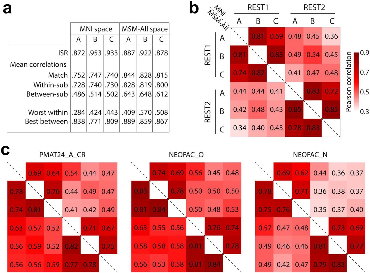 Predicting personality traits from resting-state fMRI | bioRxiv