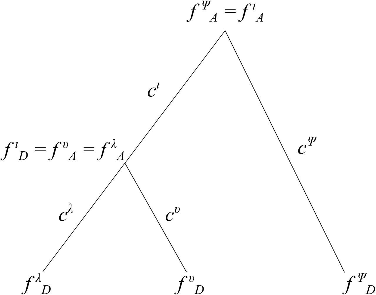 Detecting polygenic adaptation in admixture graphs | bioRxiv