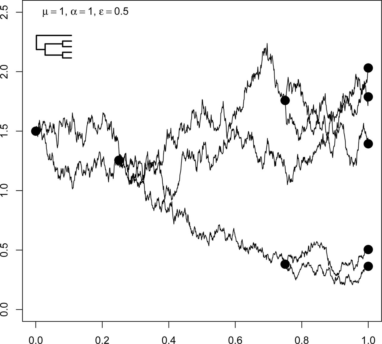 Beyond Brownian motion and the Ornstein-Uhlenbeck process