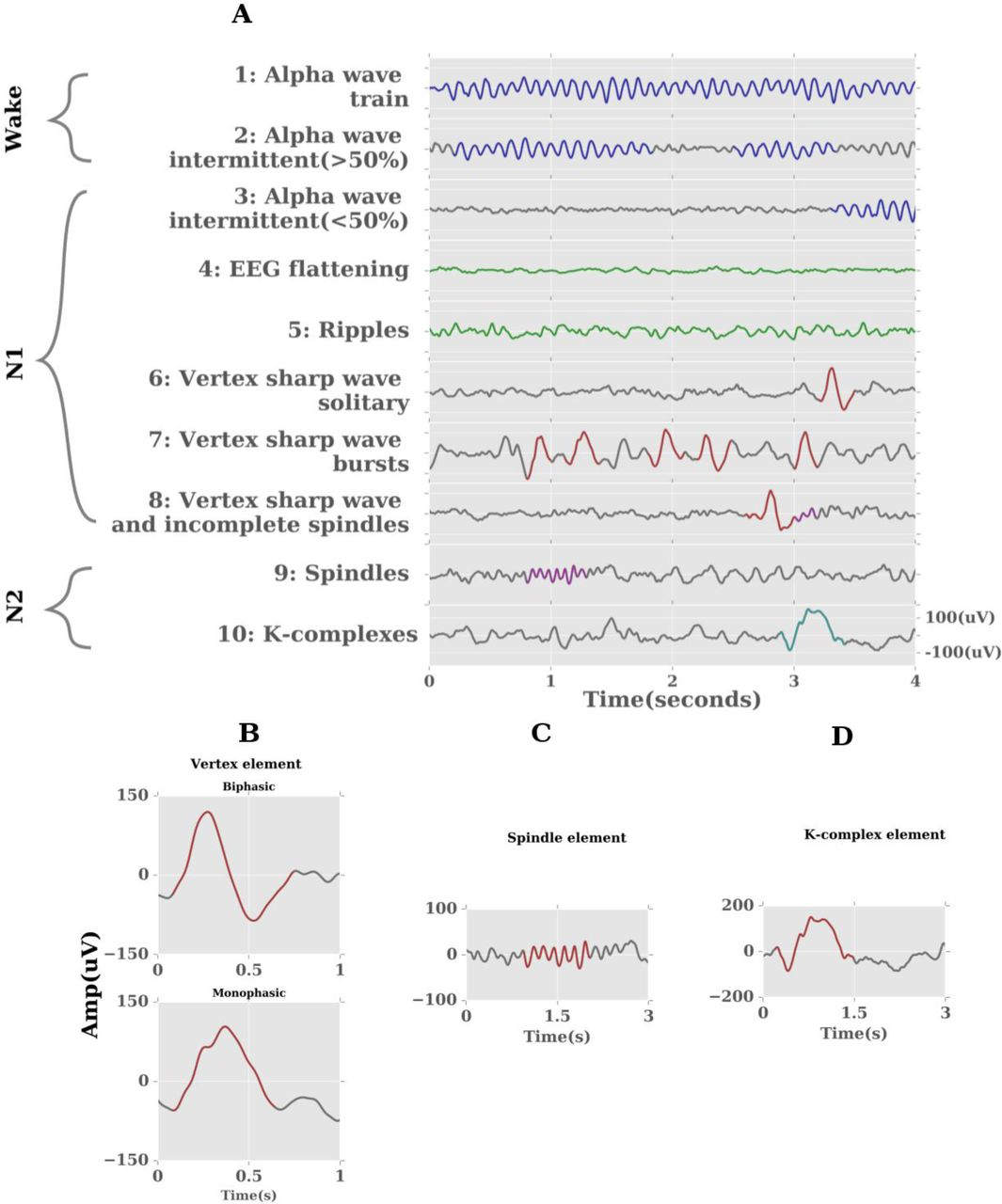 Tracking wakefulness as it fades: micro-measures of